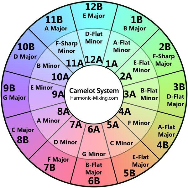 Harmonic Mixing Wheel